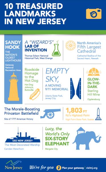 Infographic - 10 Treasured Landmarks in NJ